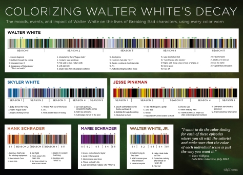 The Colors of Breaking Bad