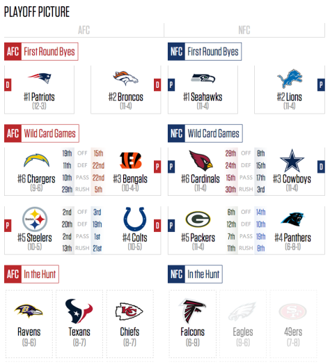 Nfl Playoff Picture And Scenarios After Week 16 The 4519